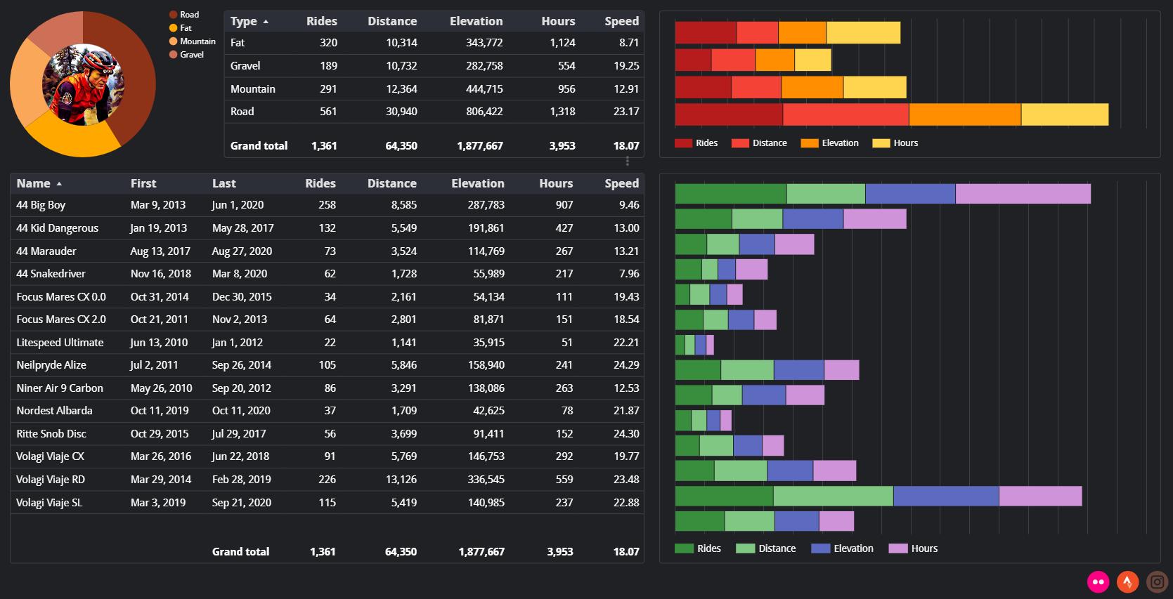 Bike statistics in a Data Studio report.